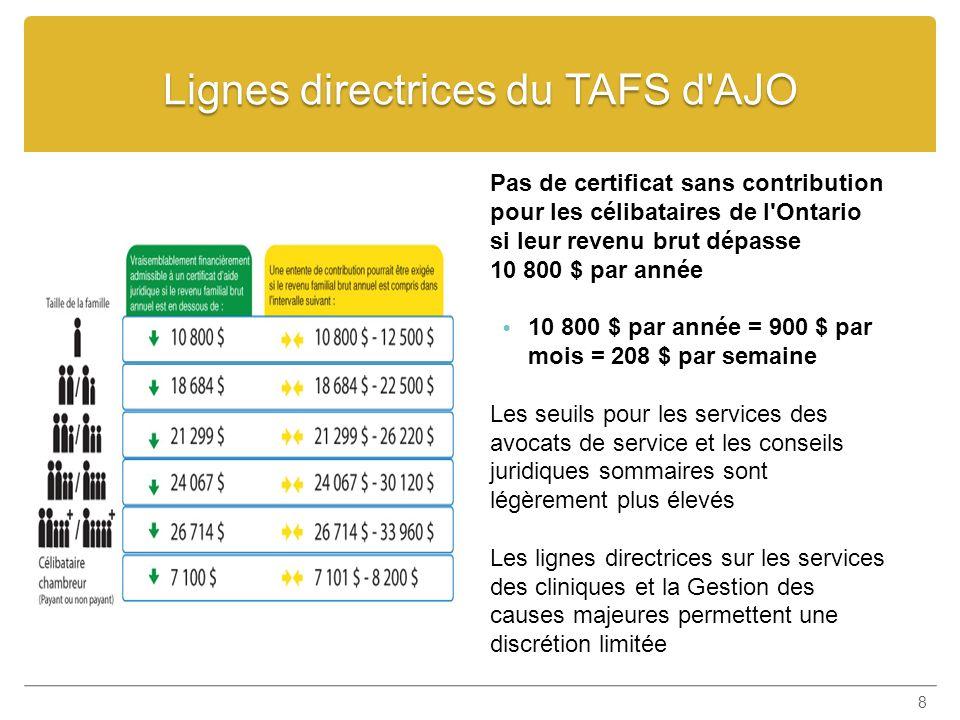 Lignes directrices du TAFS d AJO 8 Pas de certificat sans contribution pour les célibataires de l Ontario si leur revenu brut dépasse 10 800 $ par année 10 800 $ par année = 900 $ par mois = 208 $ par semaine Les seuils pour les services des avocats de service et les conseils juridiques sommaires sont légèrement plus élevés Les lignes directrices sur les services des cliniques et la Gestion des causes majeures permettent une discrétion limitée