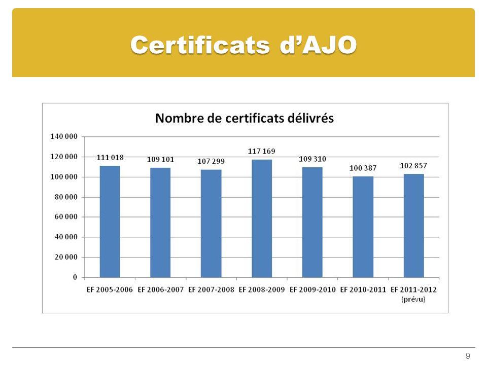 Certificats dAJO 9