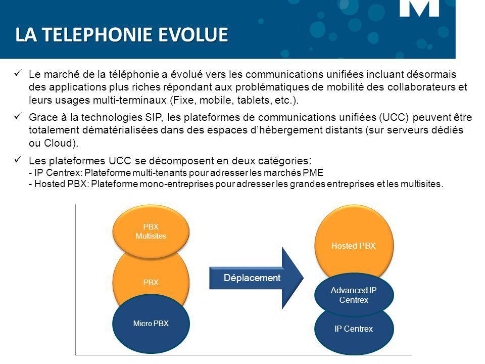 Le marché de la téléphonie a évolué vers les communications unifiées incluant désormais des applications plus riches répondant aux problématiques de m