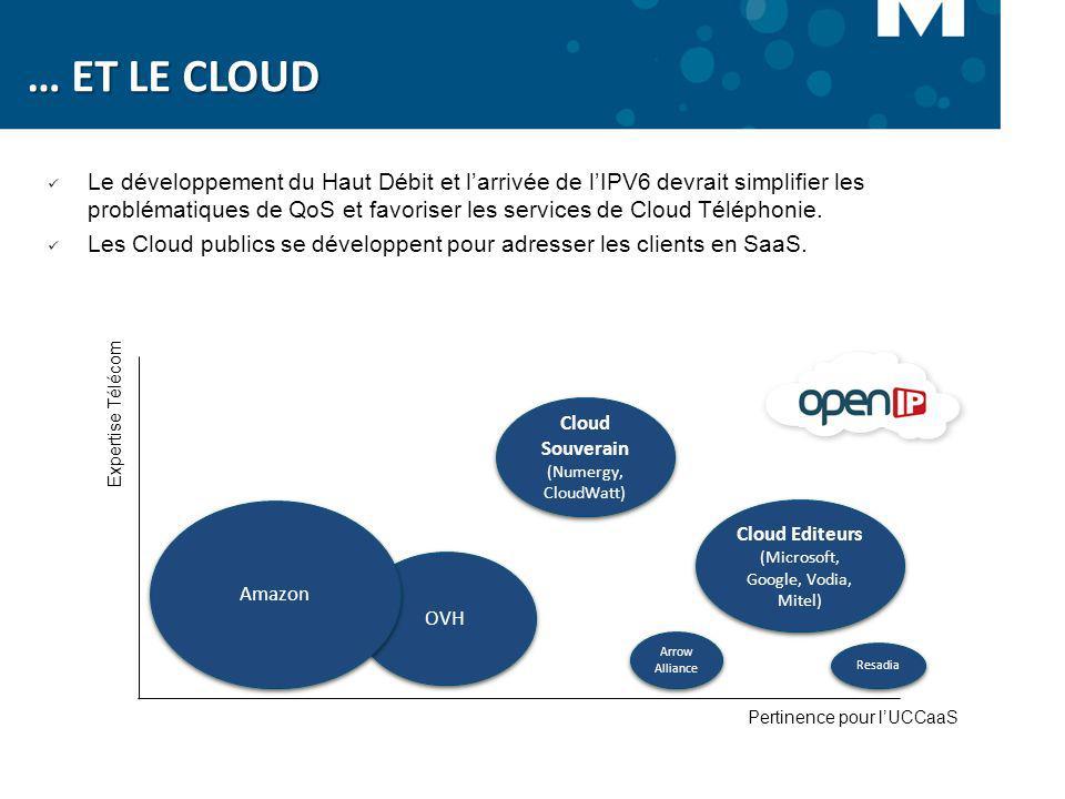 Cloud Editeurs (Microsoft, Google, Vodia, Mitel) Cloud Souverain (Numergy, CloudWatt) Pertinence pour lUCCaaS Expertise Télécom OVH Amazon Le développ