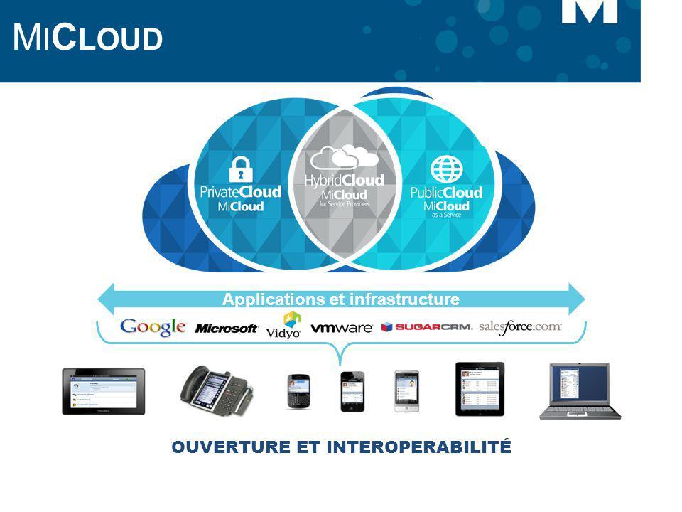 M I C LOUD Applications et infrastructure OUVERTURE ET INTEROPERABILITÉ