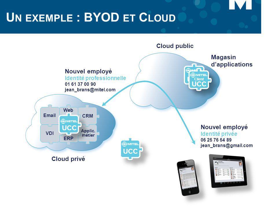 U N EXEMPLE : BYOD ET C LOUD Cloud privé Cloud public Magasin dapplications Nouvel employé Identité privée 06 25 76 54 89 jean_brans@gmail.com VDI App