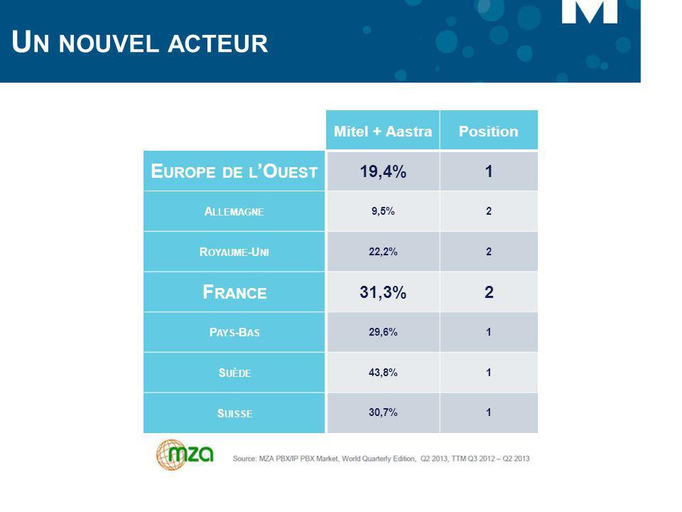 U N NOUVEL ACTEUR Mitel + AastraPosition E UROPE DE L O UEST 19,4%1 A LLEMAGNE 9,5%2 R OYAUME -U NI 22,2%2 F RANCE 31,3%2 P AYS -B AS 29,6%1 S UÈDE 43