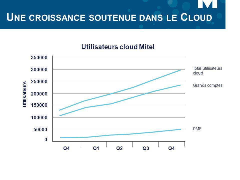 U NE CROISSANCE SOUTENUE DANS LE C LOUD Utilisateurs cloud Mitel Utilisateurs 350000 0 50000 100000 150000 200000 250000 300000 Q4Q1Q2Q3Q4 PME Grands
