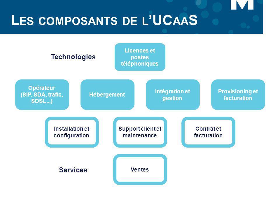 L ES COMPOSANTS DE L UC AA S Licences et postes téléphoniques Opérateur (SIP, SDA, trafic, SDSL...) Hébergement Intégration et gestion Provisioning et