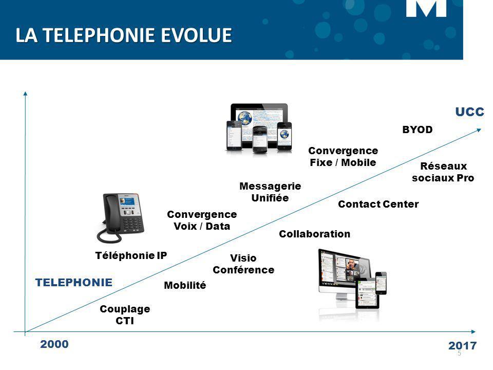 5 TELEPHONIE Convergence Voix / Data Messagerie Unifiée 2000 2017 UCC Visio Conférence Mobilité Contact Center BYOD Réseaux sociaux Pro Collaboration