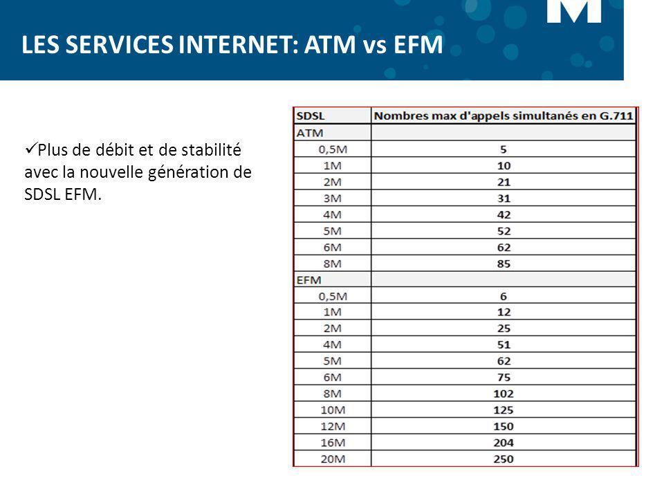 LES SERVICES INTERNET: ATM vs EFM Plus de débit et de stabilité avec la nouvelle génération de SDSL EFM.