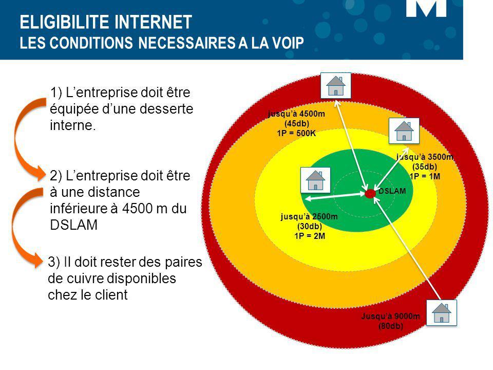 ELIGIBILITE INTERNET LES CONDITIONS NECESSAIRES A LA VOIP Jusquà 9000m (80db) jusquà 2500m (30db) 1P = 2M jusquà 3500m (35db) 1P = 1M jusquà 4500m (45