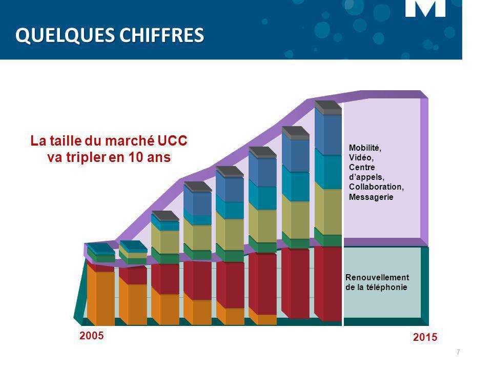 7 Renouvellement de la téléphonie Mobilité, Vidéo, Centre dappels, Collaboration, Messagerie La taille du marché UCC va tripler en 10 ans 2005 2015 QU