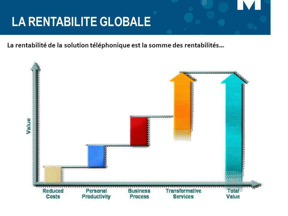 LA RENTABILITE GLOBALE La rentabilité de la solution téléphonique est la somme des rentabilités…