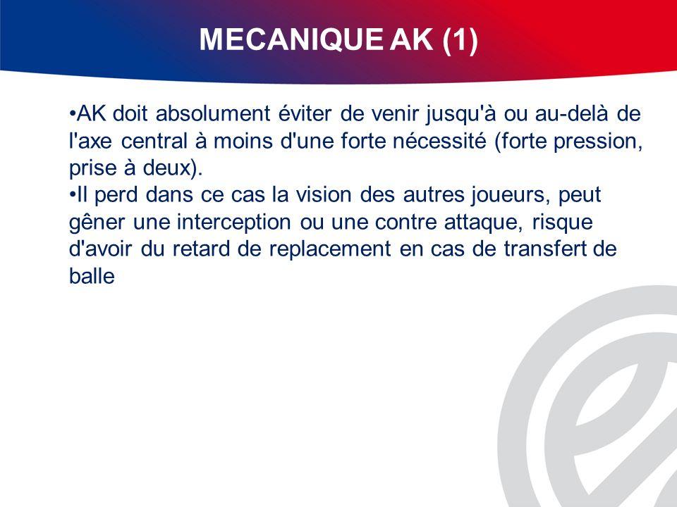 MECANIQUE AK (1) AK doit absolument éviter de venir jusqu'à ou au-delà de l'axe central à moins d'une forte nécessité (forte pression, prise à deux).