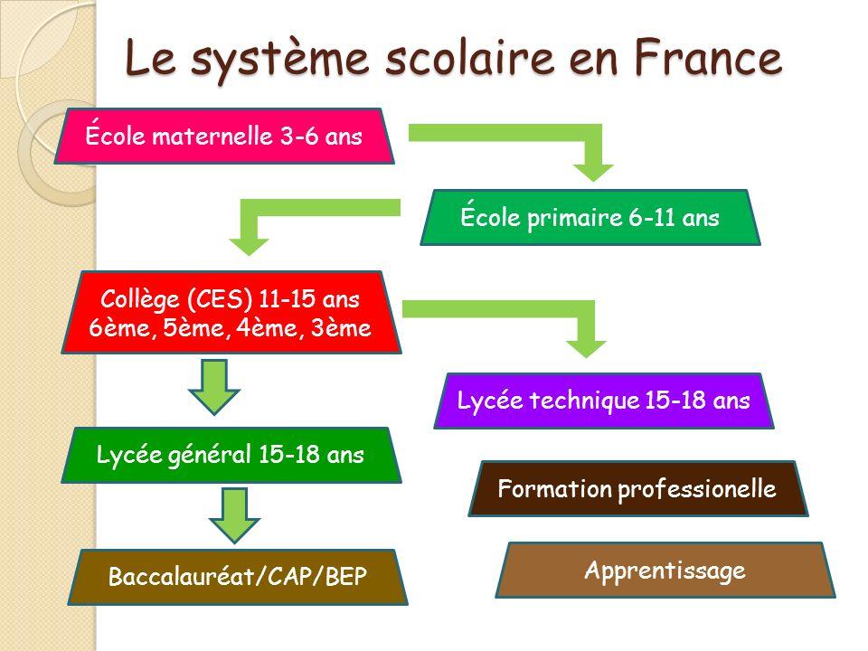 Le système scolaire en France École maternelle 3-6 ans École primaire 6-11 ans Collège (CES) 11-15 ans 6ème, 5ème, 4ème, 3ème Lycée général 15-18 ans