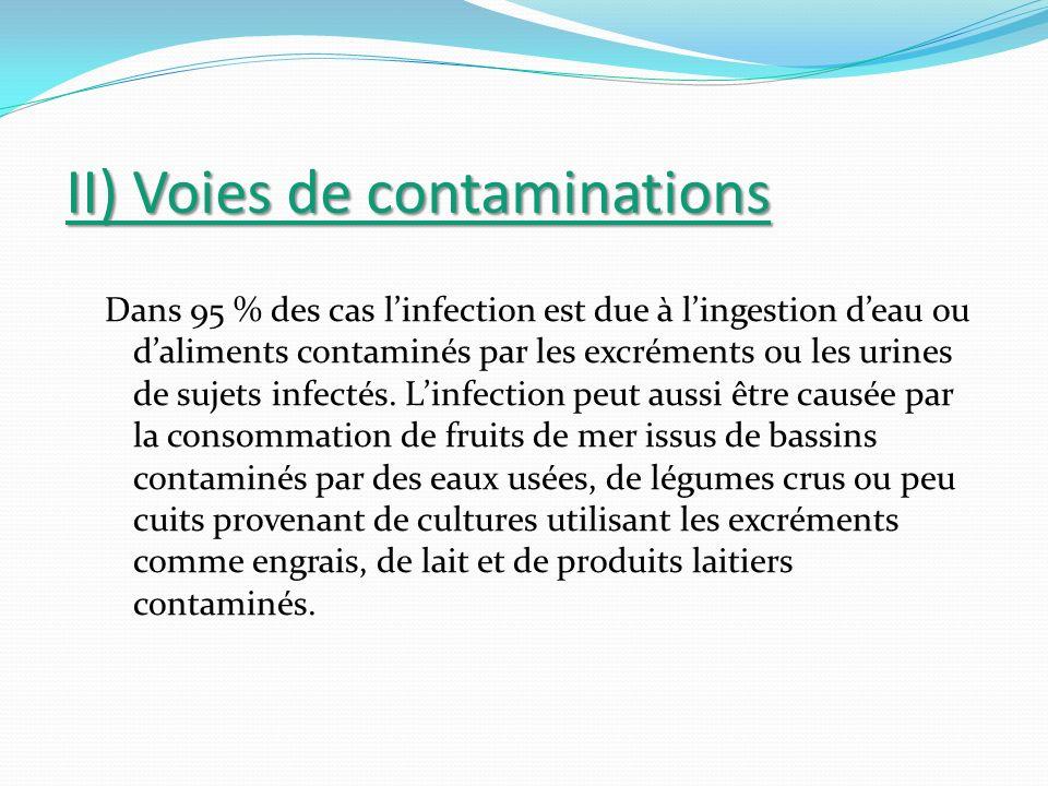 II) Voies de contaminations Dans 95 % des cas linfection est due à lingestion deau ou daliments contaminés par les excréments ou les urines de sujets