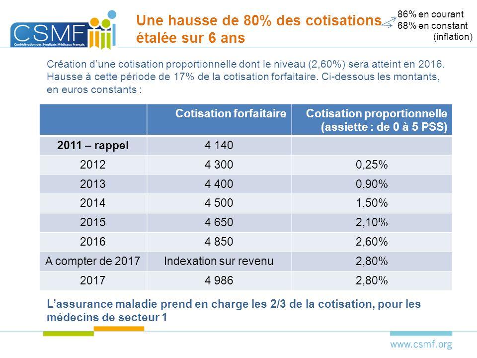 Simulation base revenu moyen à 82 K en 2011 AnnéesCot.