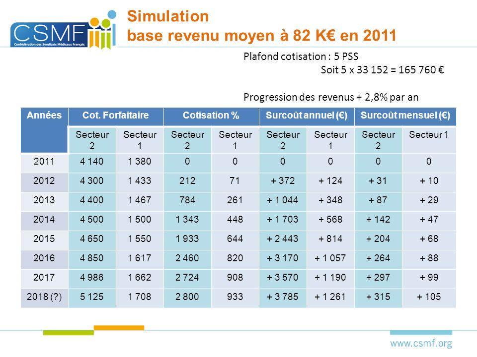 Les pensions moyennes actuellement servies par la CARMF La retraite moyenne actuellement servie sélève à 2 600 euros par mois.