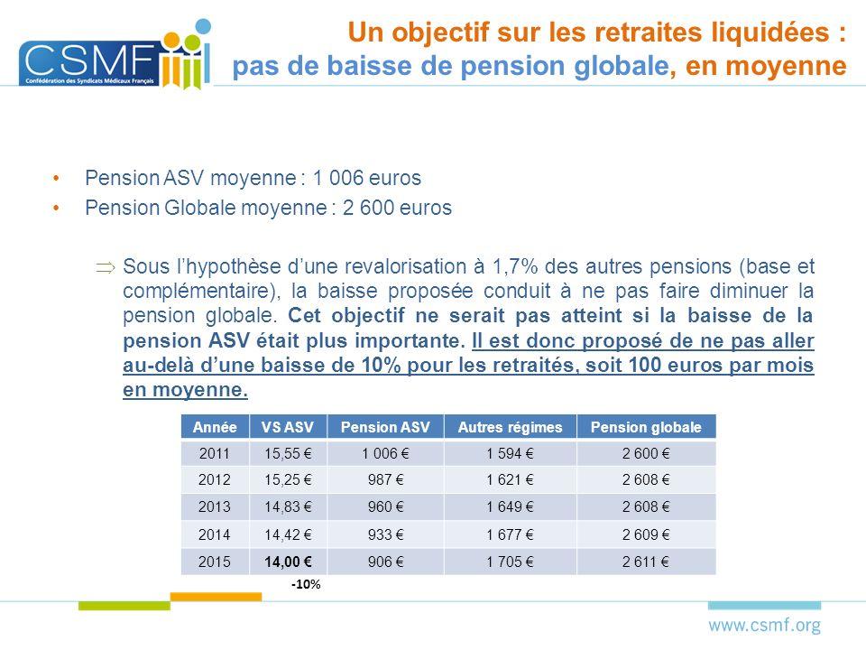 Il est proposé de fixer, pour les points acquis non liquidés et les points futurs une valeur de service identique Valeur de service identique pour tous à 13 euros soit une baisse de 16%.