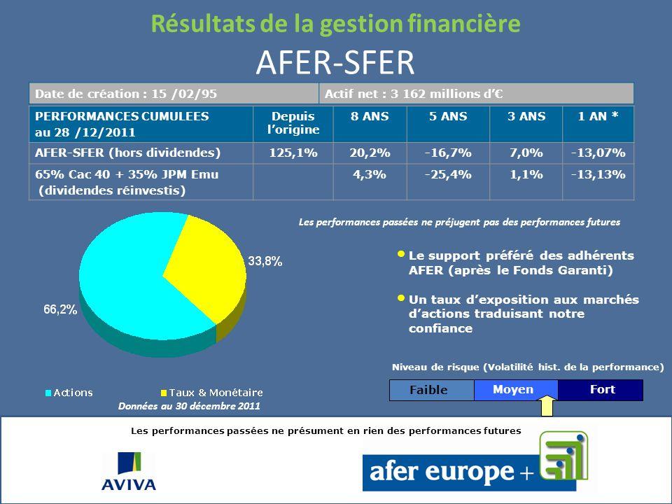 Résultats de la gestion financière Le fonds garanti – Principales caractéristiques Caractéristiques financières du portefeuille obligataire Exposition aux obligations souveraines et assimilées Proportion du portefeuille à taux fixe : 75.5% Duration du portefeuille à taux fixe : 5.6 Rating moyen du portefeuille : A- (données au 30 décembre 2011, source AIF) PaysPoids en % Italie7,1% Espagne0,9% Irlande0,6% Portugal0,6% Grèce0,1% Total9,2% France15,1% Allemagne3,0% Supranational2,8% Belgique1,8% Autriche1,8% Pays-Bas1,3% Danemark0,5% Slovénie0,3% Pologne0,2% Canada0,1% Japon0,1% Etats-Unis0,0% Fonds1,4% Total37,6% du fonds