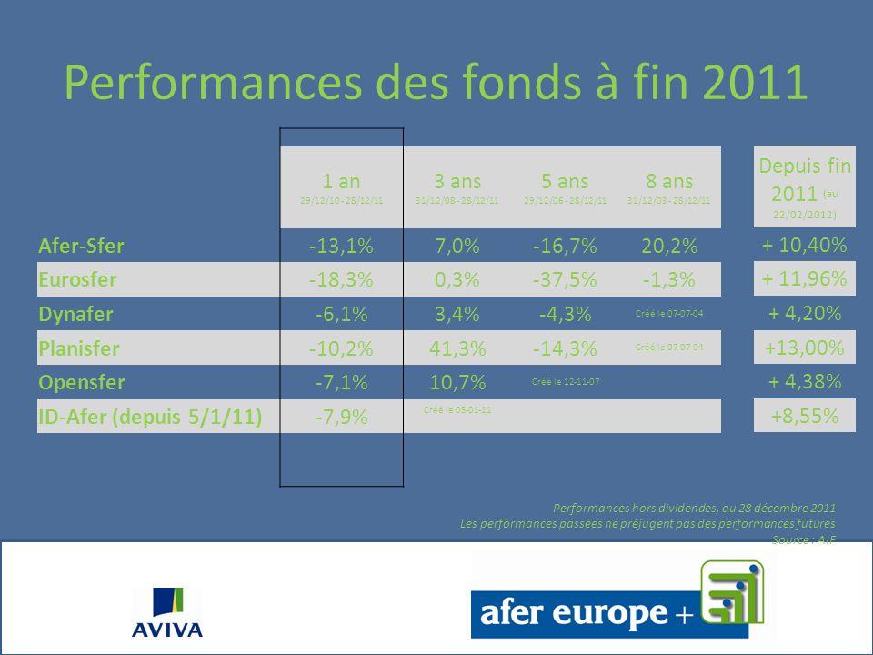 Résultats de la gestion financière AFER-SFER Date de création : 15 /02/95Actif net : 3 162 millions d PERFORMANCES CUMULEES au 28 /12/2011 Depuis lorigine 8 ANS5 ANS3 ANS1 AN * AFER-SFER (hors dividendes)125,1%20,2%-16,7%7,0%-13,07% 65% Cac 40 + 35% JPM Emu (dividendes réinvestis) 4,3%-25,4%1,1%-13,13% Le support préféré des adhérents AFER (après le Fonds Garanti) Un taux dexposition aux marchés dactions traduisant notre confiance Les performances passées ne préjugent pas des performances futures Niveau de risque (Volatilité hist.