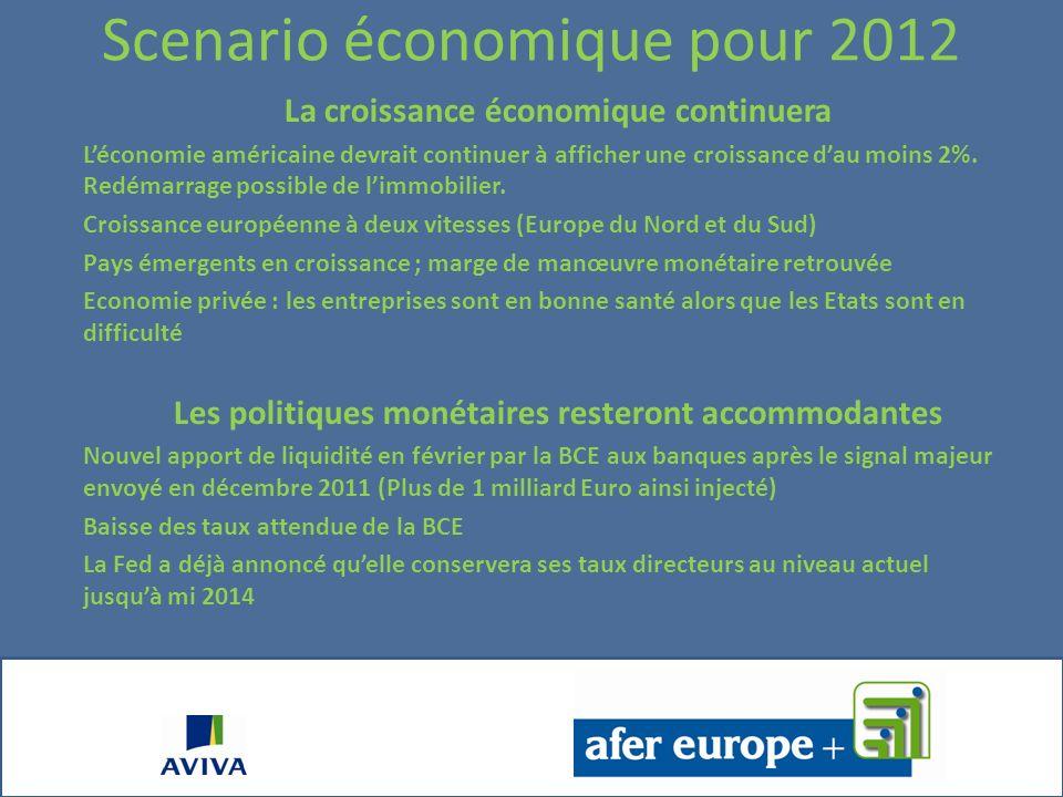Scenario économique pour 2012 La croissance économique continuera Léconomie américaine devrait continuer à afficher une croissance dau moins 2%.
