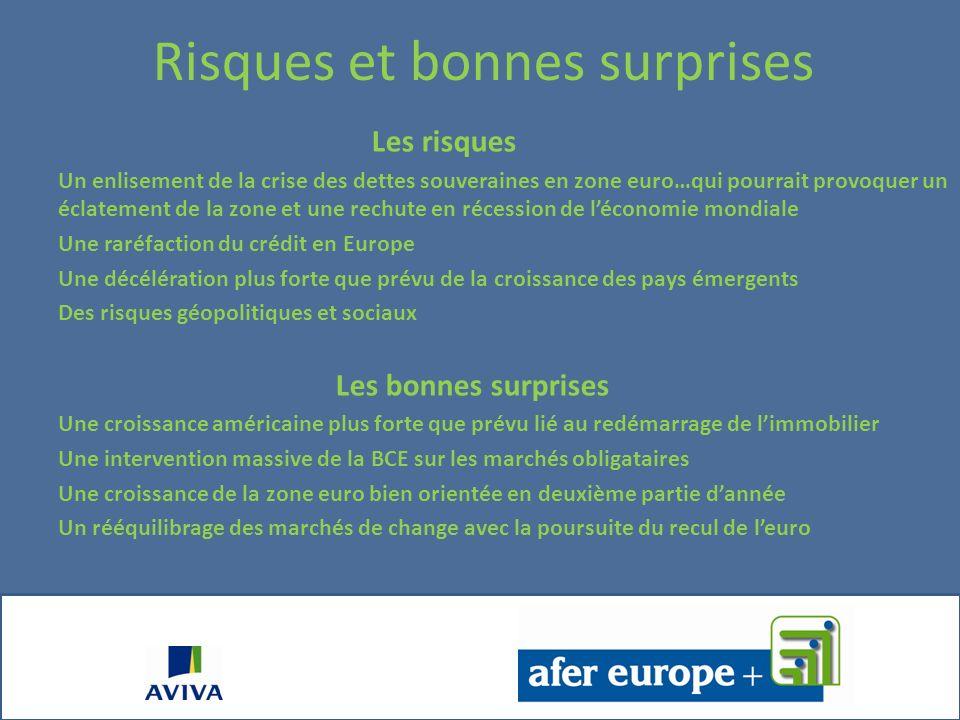 AFER Europe Contrat dassurance sur la vie multisupport à versements et retraits libres Olivier Querinjean Le 28 février 2012