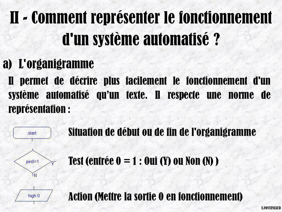 II - Comment représenter le fonctionnement d'un système automatisé ? a)L'organigramme Il permet de décrire plus facilement le fonctionnement d'un syst