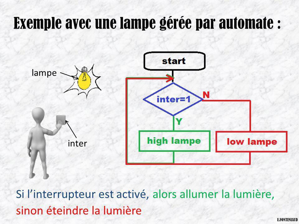 E.FONTENIAUD Exemple avec une lampe gérée par automate : inter lampe Si linterrupteur est activé,alors allumer la lumière, sinon éteindre la lumière