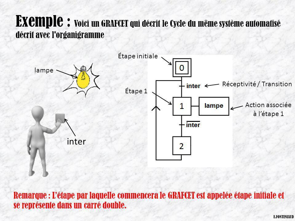 Remarque : Létape par laquelle commencera le GRAFCET est appelée étape initiale et se représente dans un carré double. Exemple : Voici un GRAFCET qui