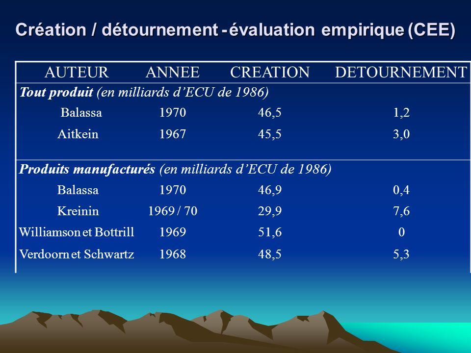 Création / détournement - évaluation empirique (CEE) AUTEURANNEECREATIONDETOURNEMENT Tout produit (en milliards dECU de 1986) Balassa197046,51,2 Aitke