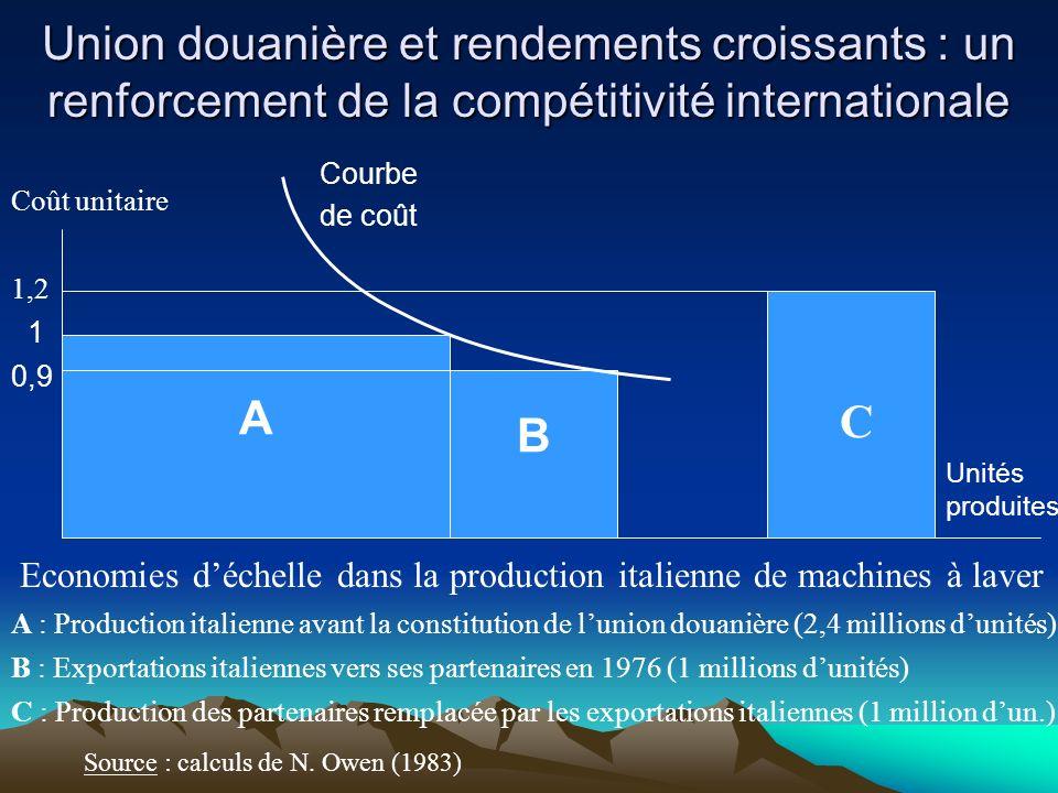 Union douanière et rendements croissants : un renforcement de la compétitivité internationale Source : calculs de N. Owen (1983) Economies déchelle da