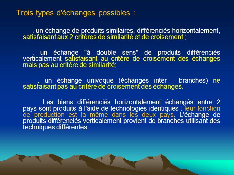 Trois types d'échanges possibles :. un échange de produits similaires, différenciés horizontalement, satisfaisant aux 2 critères de similarité et de c