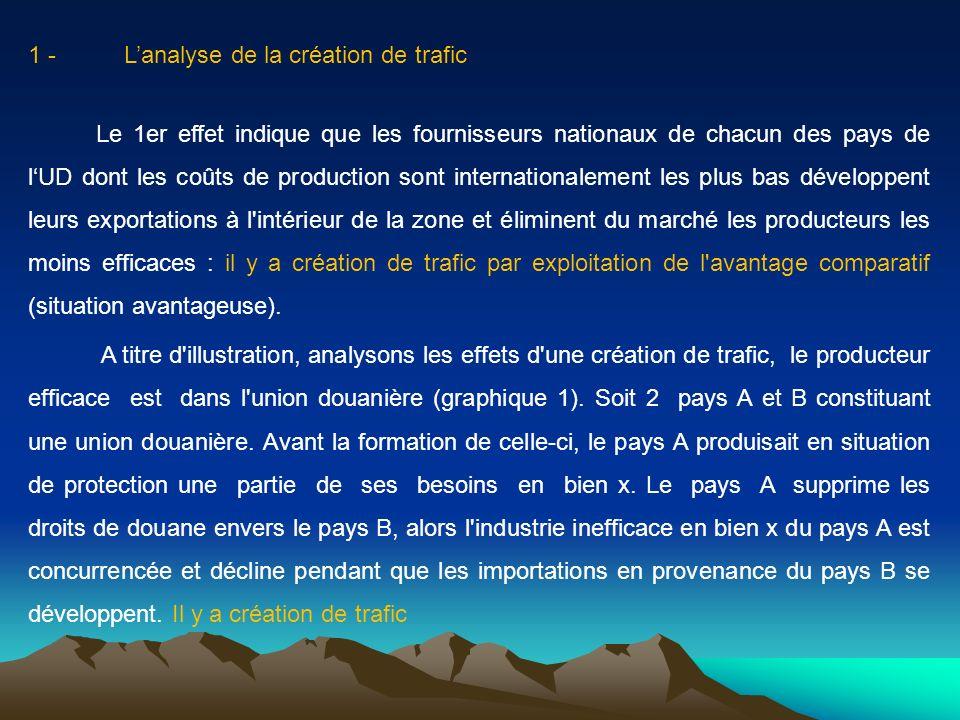 1 -Lanalyse de la création de trafic Le 1er effet indique que les fournisseurs nationaux de chacun des pays de lUD dont les coûts de production sont i