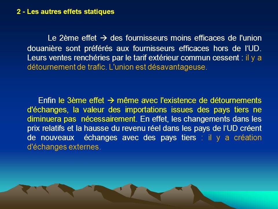 L application de cette loi à l UME -> l euro 2ème monnaie mondiale pour les échanges commerciaux.