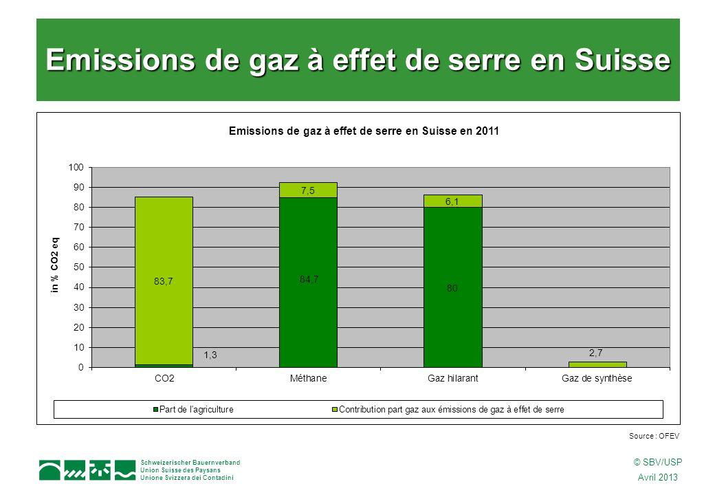 Schweizerischer Bauernverband Union Suisse des Paysans Unione Svizzera dei Contadini © SBV/USP Avril 2013 Emissions de gaz à effet de serre en Suisse Source : OFEV