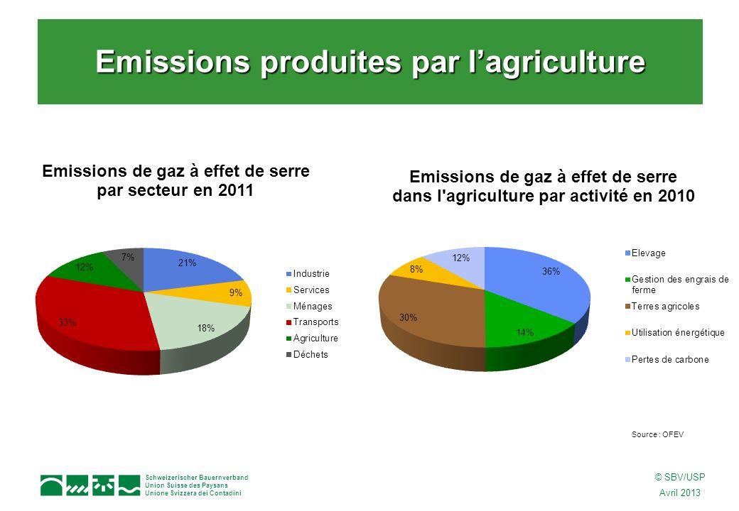 Schweizerischer Bauernverband Union Suisse des Paysans Unione Svizzera dei Contadini © SBV/USP Avril 2013 Protocole de Kyoto : dici 2012, réduction des émissions de gaz à effet de serre (GES) de 8% par rapport au niveau de 1990 Loi sur le CO 2 : –Entrée en vigueur en 2013 de la loi révisée –Dici 2010, réduction des émissions de CO2 de 10 % –Mesures librement consenties (milieux économiques et particuliers) –Taxe sur le CO 2 sur les énergies fossiles (pétrole, gaz) : 36 Francs/t CO 2 dès 2010 –Exemption de la taxe moyennant une réduction démission –Centime climatique (2005) : sur les carburants, 1,5 ct/l –Système déchange de quotas démission La convention sur le climat et la loi sur le CO 2 Autres champs daction politique : –Plan daction bois (valorisation du bois suisse) –Etiquette Energie pour les voitures de tourisme –Programme Suisse Energie : encourage lefficacité énergétique et lutilisation des énergies renouvelables.
