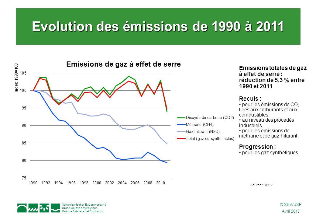 Schweizerischer Bauernverband Union Suisse des Paysans Unione Svizzera dei Contadini © SBV/USP Avril 2013 Emissions totales de gaz à effet de serre : réduction de 5,3 % entre 1990 et 2011 Reculs : pour les émissions de CO 2 liées aux carburants et aux combustibles au niveau des procédés industriels pour les émissions de méthane et de gaz hilarant Progression : pour les gaz synthétiques Evolution des émissions de 1990 à 2011 Source : OFEV