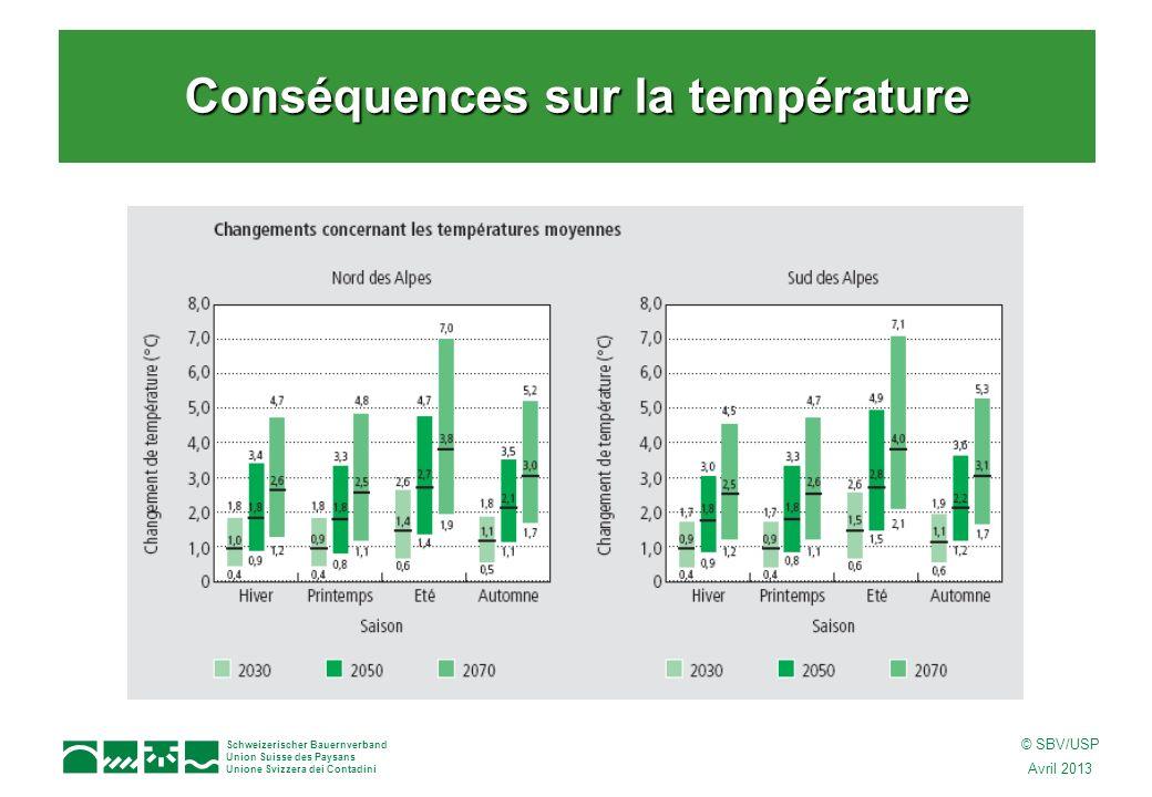 Schweizerischer Bauernverband Union Suisse des Paysans Unione Svizzera dei Contadini © SBV/USP Avril 2013 Conséquences sur la température