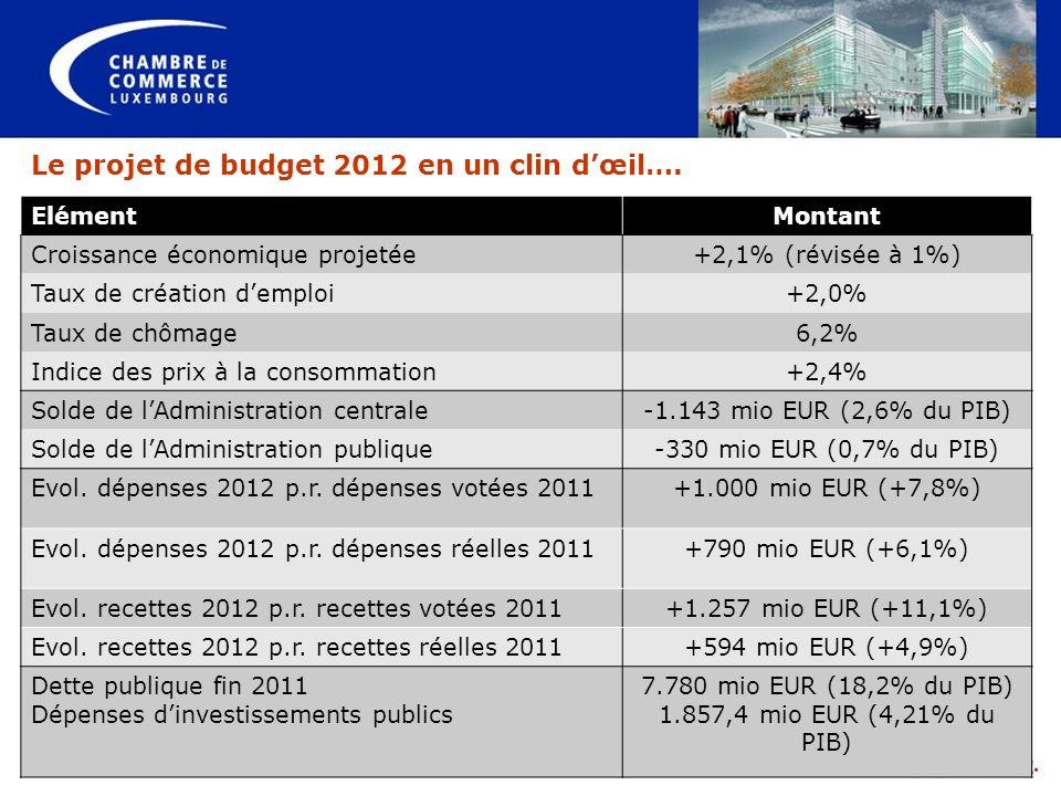 Le projet de budget 2012 en un clin dœil…. ElémentMontant Croissance économique projetée+2,1% (révisée à 1%) Taux de création demploi+2,0% Taux de chô