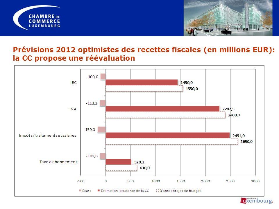 Prévisions 2012 optimistes des recettes fiscales (en millions EUR): la CC propose une réévaluation