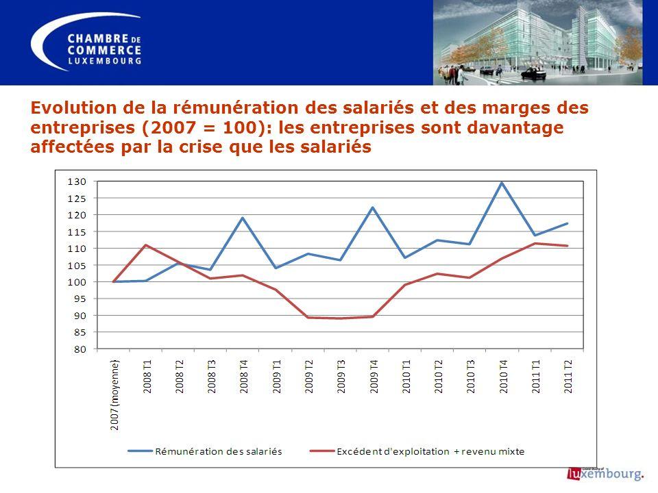 Evolution de la rémunération des salariés et des marges des entreprises (2007 = 100): les entreprises sont davantage affectées par la crise que les sa