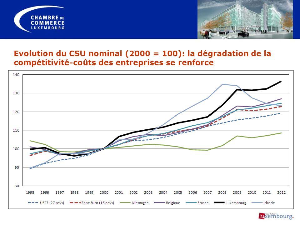 Evolution du CSU nominal (2000 = 100): la dégradation de la compétitivité-coûts des entreprises se renforce