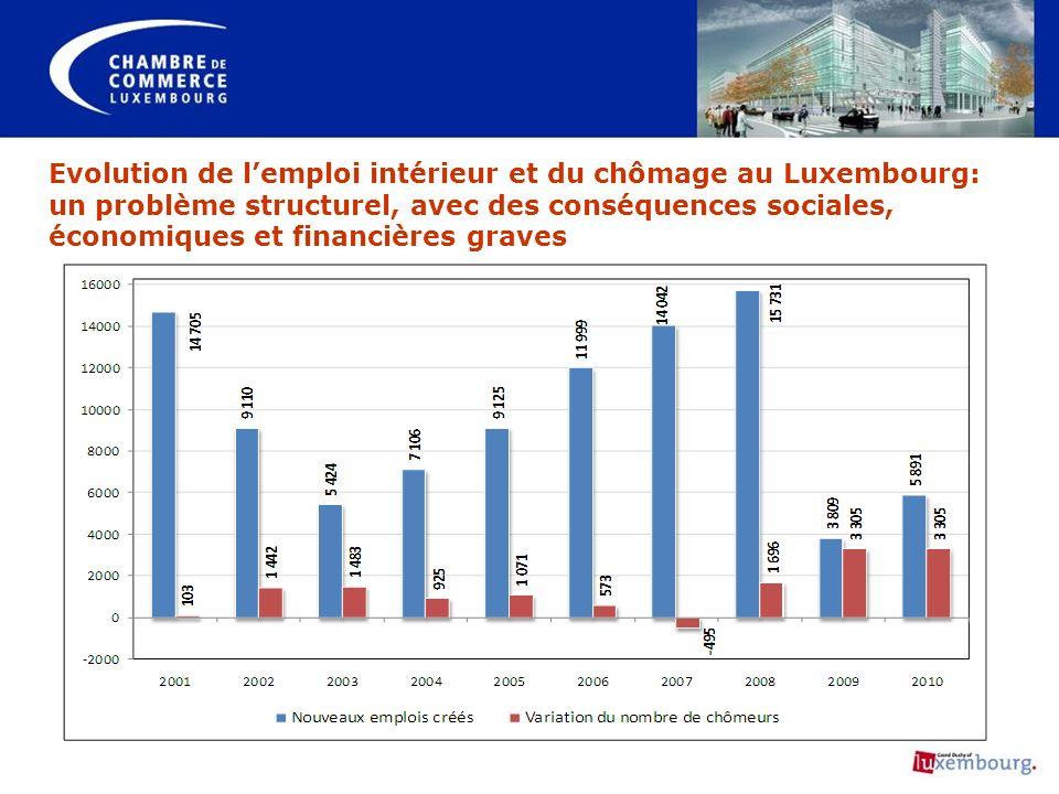 Evolution de lemploi intérieur et du chômage au Luxembourg: un problème structurel, avec des conséquences sociales, économiques et financières graves