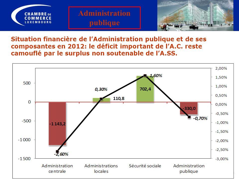Situation financière de lAdministration publique et de ses composantes en 2012: le déficit important de lA.C. reste camouflé par le surplus non souten