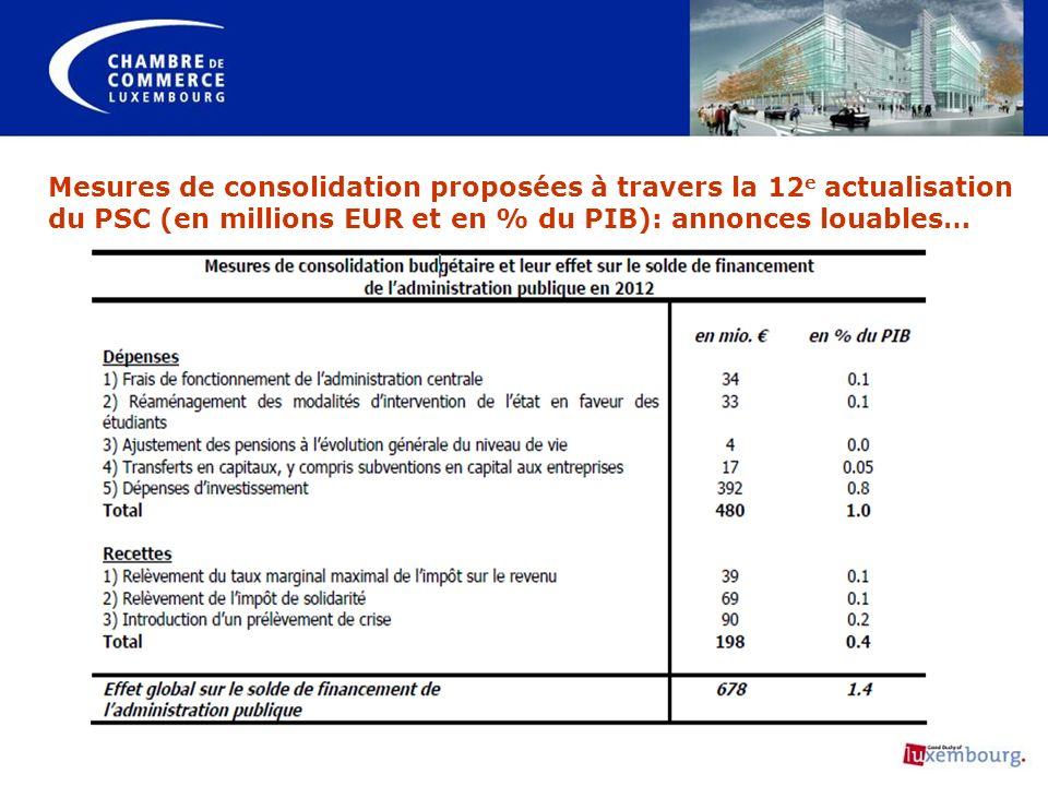 Mesures de consolidation proposées à travers la 12 e actualisation du PSC (en millions EUR et en % du PIB): annonces louables…