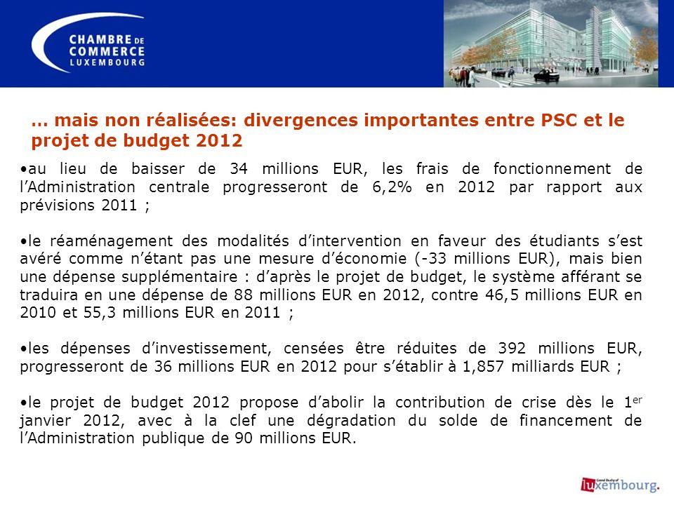 … mais non réalisées: divergences importantes entre PSC et le projet de budget 2012 au lieu de baisser de 34 millions EUR, les frais de fonctionnement