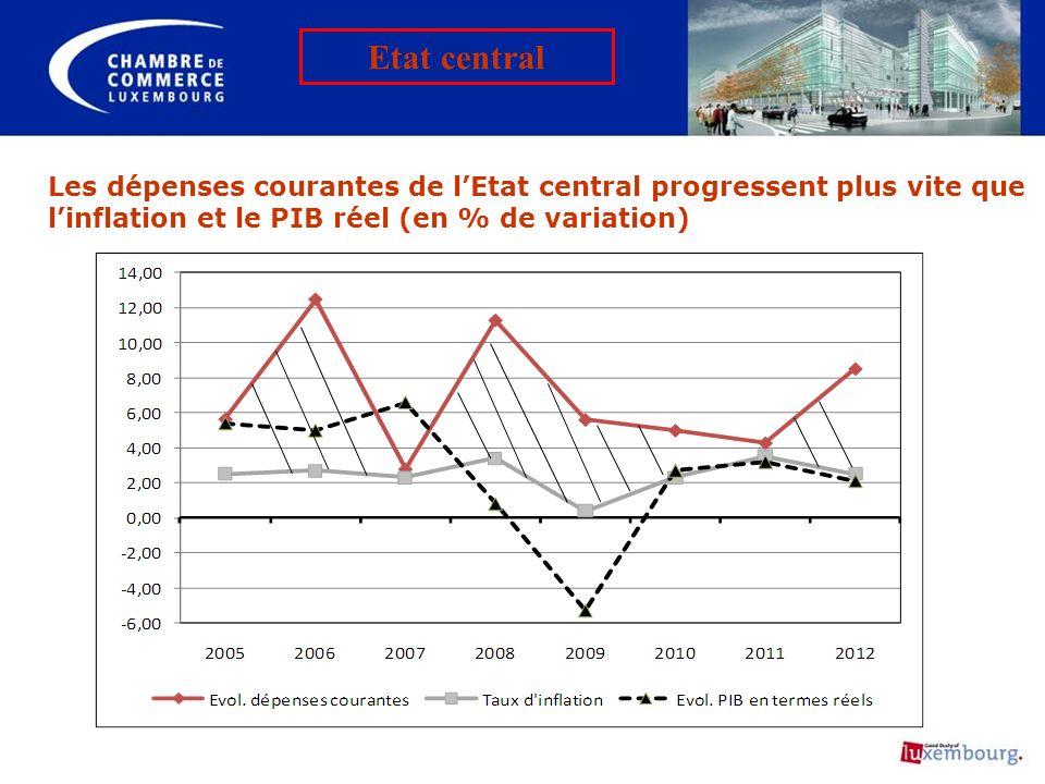Les dépenses courantes de lEtat central progressent plus vite que linflation et le PIB réel (en % de variation) Etat central