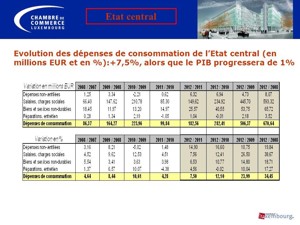 Evolution des dépenses de consommation de lEtat central (en millions EUR et en %):+7,5%, alors que le PIB progressera de 1% Etat central