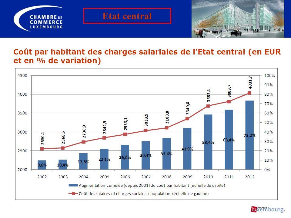 Coût par habitant des charges salariales de lEtat central (en EUR et en % de variation) Etat central