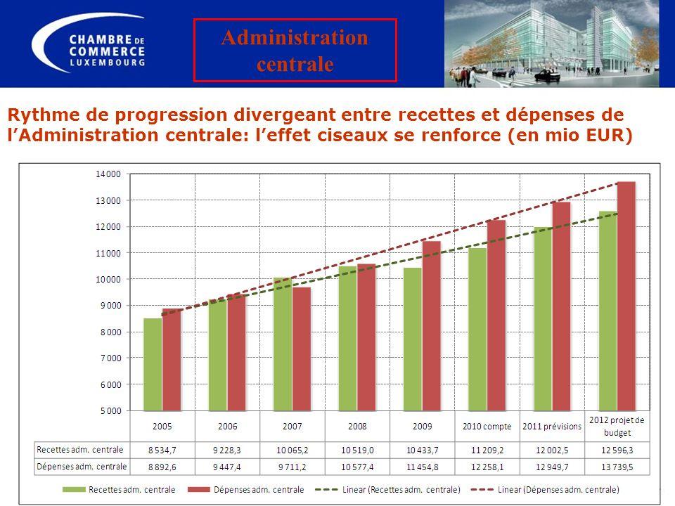 Rythme de progression divergeant entre recettes et dépenses de lAdministration centrale: leffet ciseaux se renforce (en mio EUR) Administration centra