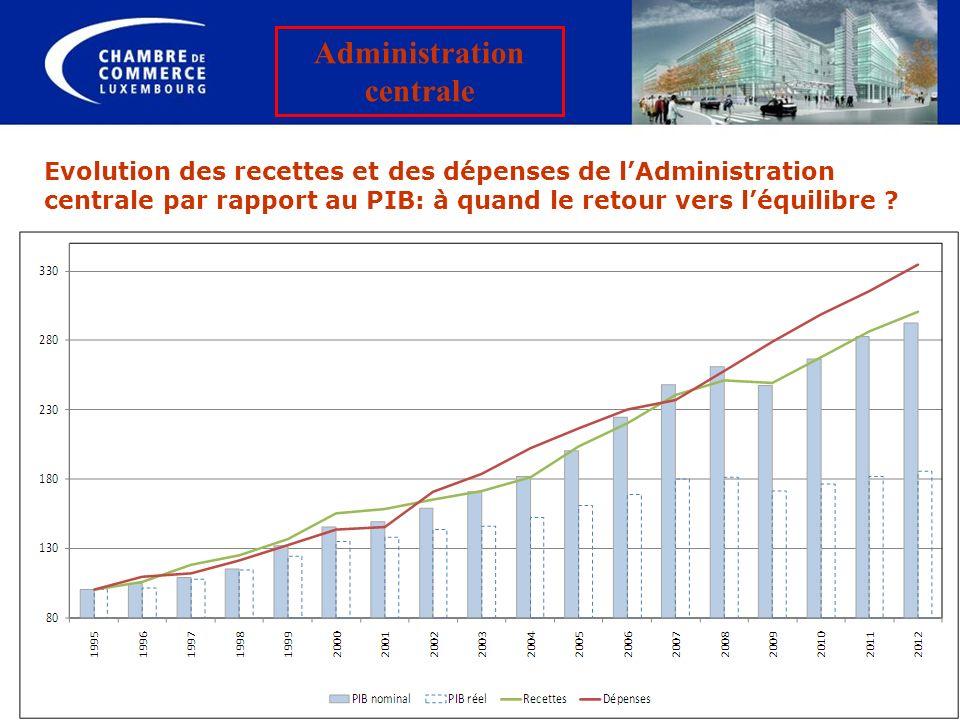 Evolution des recettes et des dépenses de lAdministration centrale par rapport au PIB: à quand le retour vers léquilibre ? Administration centrale