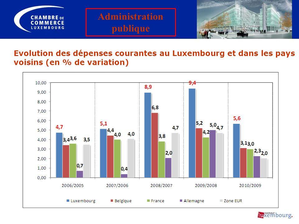 Evolution des dépenses courantes au Luxembourg et dans les pays voisins (en % de variation) Administration publique